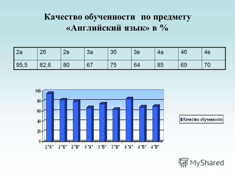 Качество обученности по предмету «Английский язык» в % 2а2б2в3а3б3в4а4б4в 95,582,680677564856970