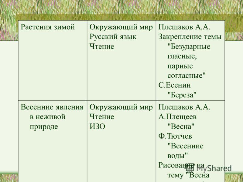 Растения зимойОкружающий мир Русский язык Чтение Плешаков А.А. Закрепление темы