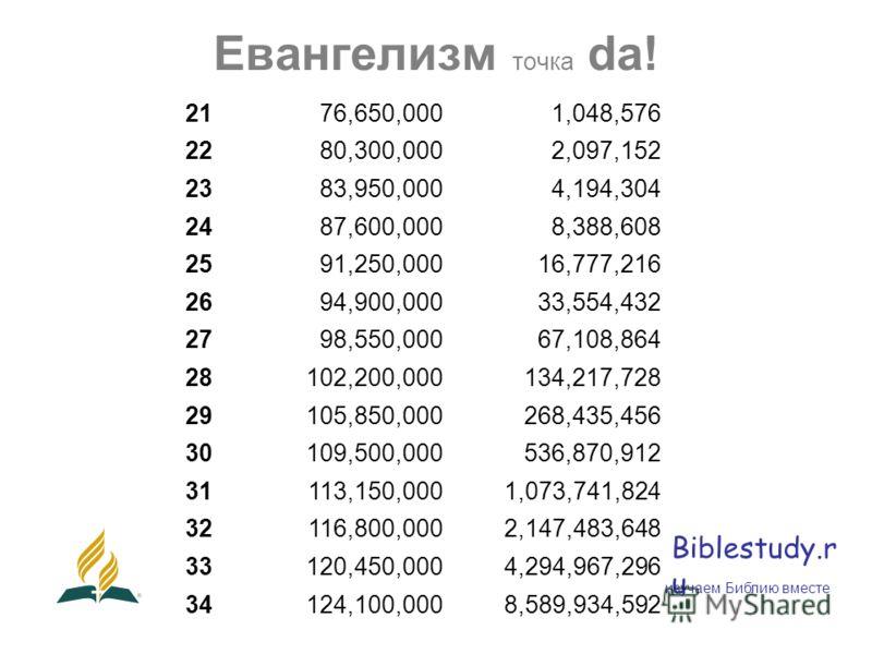 Евангелизм точка da! Biblestudy.r u 2176,650,0001,048,576 2280,300,0002,097,152 2383,950,0004,194,304 2487,600,0008,388,608 2591,250,00016,777,216 2694,900,00033,554,432 2798,550,00067,108,864 28102,200,000134,217,728 29105,850,000268,435,456 30109,5