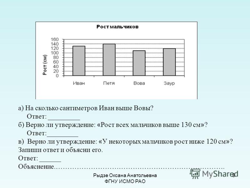 8 а) На сколько сантиметров Иван выше Вовы? Ответ: _________ б) Верно ли утверждение: « Рост всех мальчиков выше 130 см » ? Ответ:_________ в) Верно ли утверждение: « У некоторых мальчиков рост ниже 120 см » ? Запиши ответ и объясни его. Ответ: _____