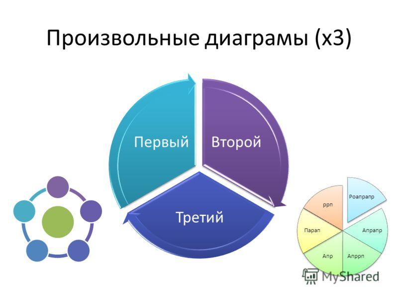 Произвольные диаграмы (х3) Второй Третий Первый Роапрапр Апрапр АпррпАпр Парап ррп