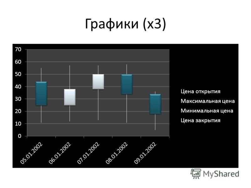 Графики (х3)