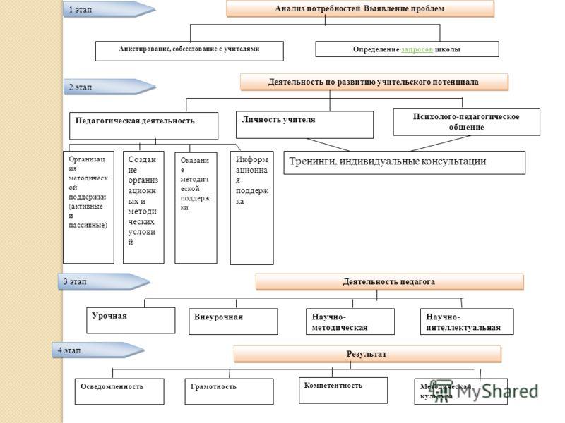 3 этап Деятельность педагога Урочная ВнеурочнаяНаучно- методическая Научно- интеллектуальная Компетентность 4 этап Результат ОсведомленностьГрамотност