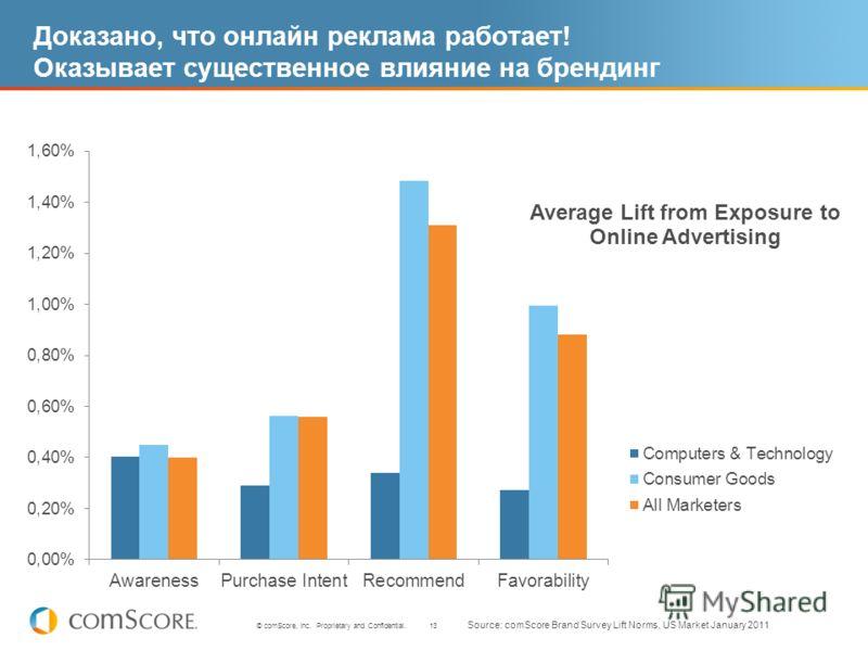 13 © comScore, Inc. Proprietary and Confidential. Доказано, что онлайн реклама работает! Оказывает существенное влияние на брендинг Source: comScore Brand Survey Lift Norms, US Market January 2011