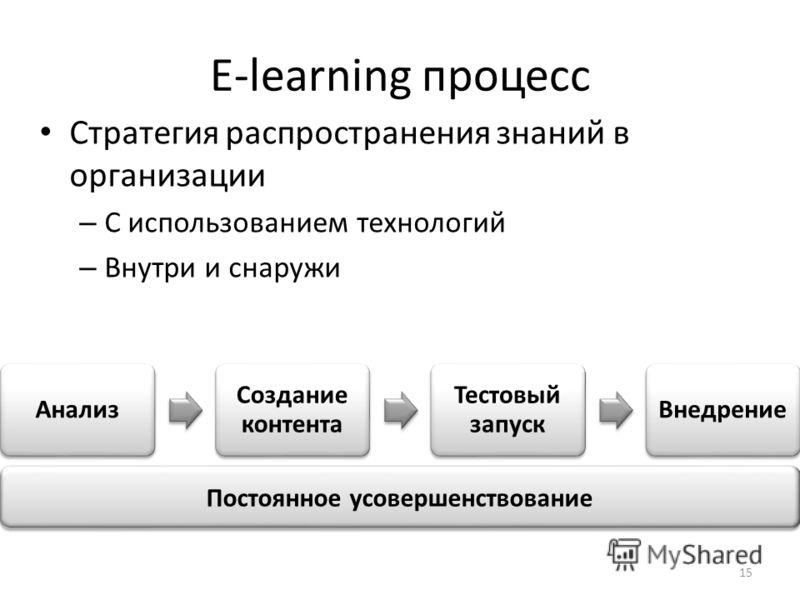 E-learning процесс Стратегия распространения знаний в организации – С использованием технологий – Внутри и снаружи Постоянное усовершенствование 15