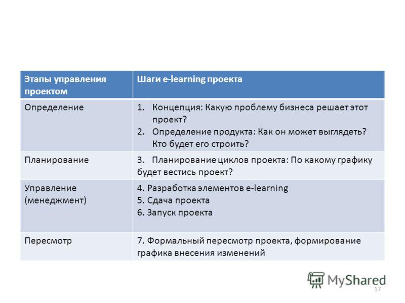Этапы управления проектом Шаги e-learning проекта Определение1.Концепция: Какую проблему бизнеса решает этот проект? 2.Определение продукта: Как он может выглядеть? Кто будет его строить? Планирование3. Планирование циклов проекта: По какому графику