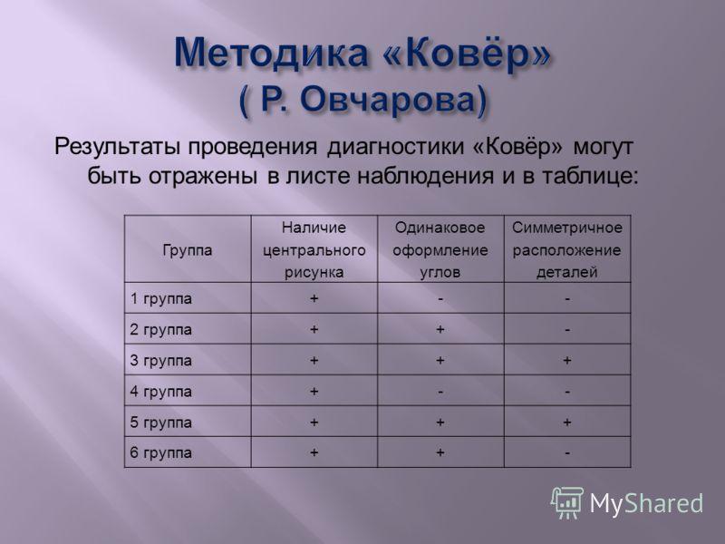 Результаты проведения диагностики « Ковёр » могут быть отражены в листе наблюдения и в таблице : Группа Наличие центрального рисунка Одинаковое оформление углов Симметричное расположение деталей 1 группа+-- 2 группа++- 3 группа+++ 4 группа+-- 5 групп