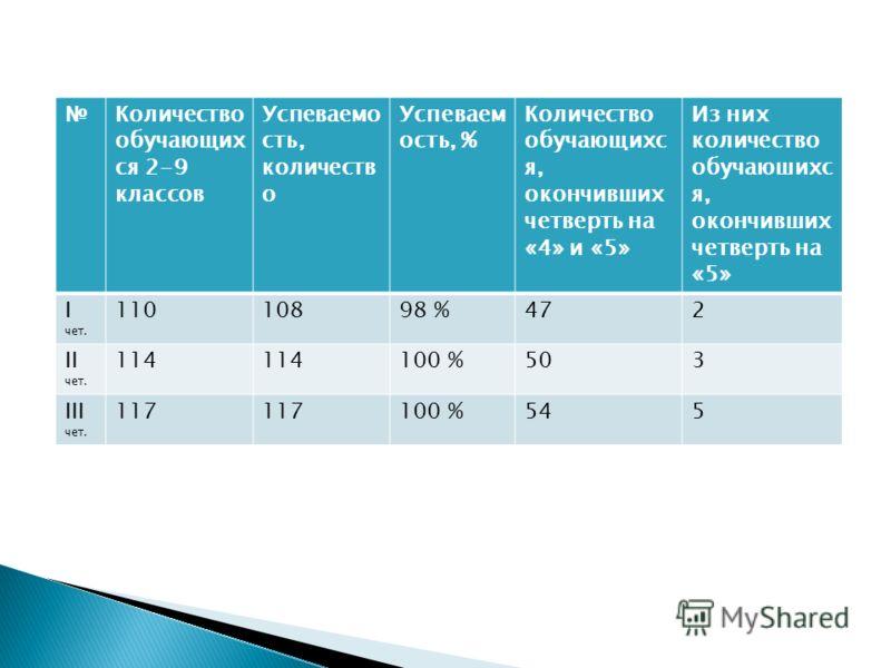 Количество обучающих ся 2-9 классов Успеваемо сть, количеств о Успеваем ость, % Количество обучающихс я, окончивших четверть на «4» и «5» Из них количество обучаюшихс я, окончивших четверть на «5» I чет. 11010898 %472 II чет. 114 100 %503 III чет. 11