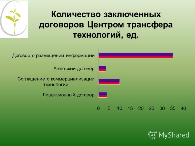 Количество заключенных договоров Центром трансфера технологий, ед.