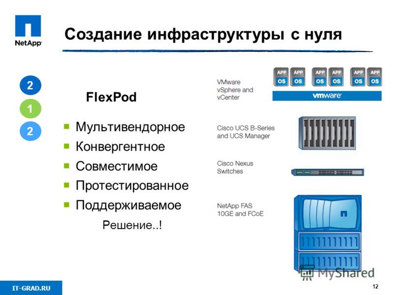 IT-GRAD.RU 12 Создание инфраструктуры с нуля 2 1 2 Мультивендорное Конвергентное Совместимое Протестированное Поддерживаемое Решение..! FlexPod
