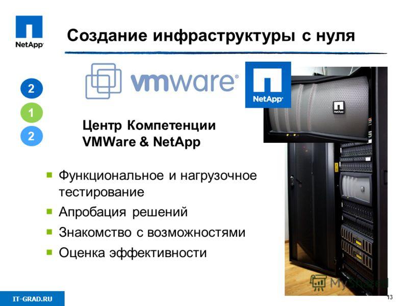 IT-GRAD.RU 13 Создание инфраструктуры с нуля 2 1 2 Функциональное и нагрузочное тестирование Апробация решений Знакомство с возможностями Оценка эффективности Центр Компетенции VMWare & NetApp