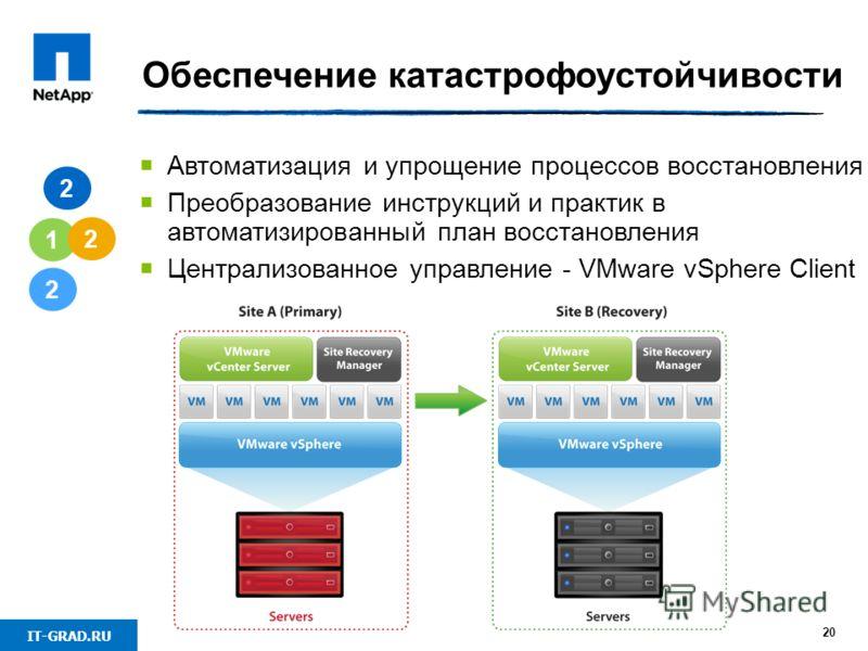 IT-GRAD.RU 20 Обеспечение катастрофоустойчивости 2 1 2 Автоматизация и упрощение процессов восстановления Преобразование инструкций и практик в автоматизированный план восстановления Централизованное управление - VMware vSphere Client 2