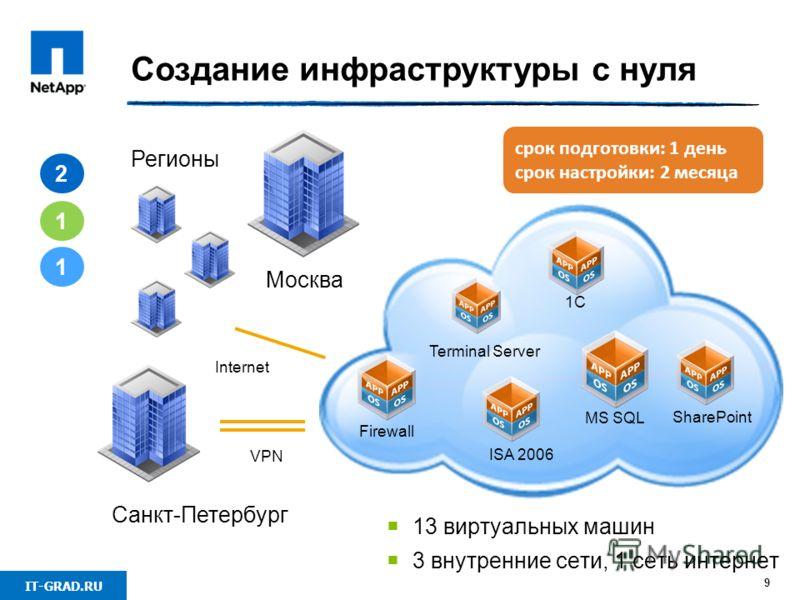 IT-GRAD.RU 9 Создание инфраструктуры с нуля 2 1 1 Москва Санкт-Петербург Регионы VPN Internet ISA 2006 Terminal Server MS SQL 1С SharePoint Firewall 13 виртуальных машин 3 внутренние сети, 1 сеть интернет срок подготовки: 1 день срок настройки: 2 мес