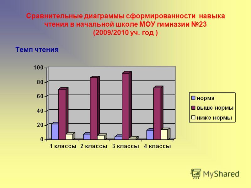 Сравнительные диаграммы сформированности навыка чтения в начальной школе МОУ гимназии 23 (2009/2010 уч. год ) Темп чтения