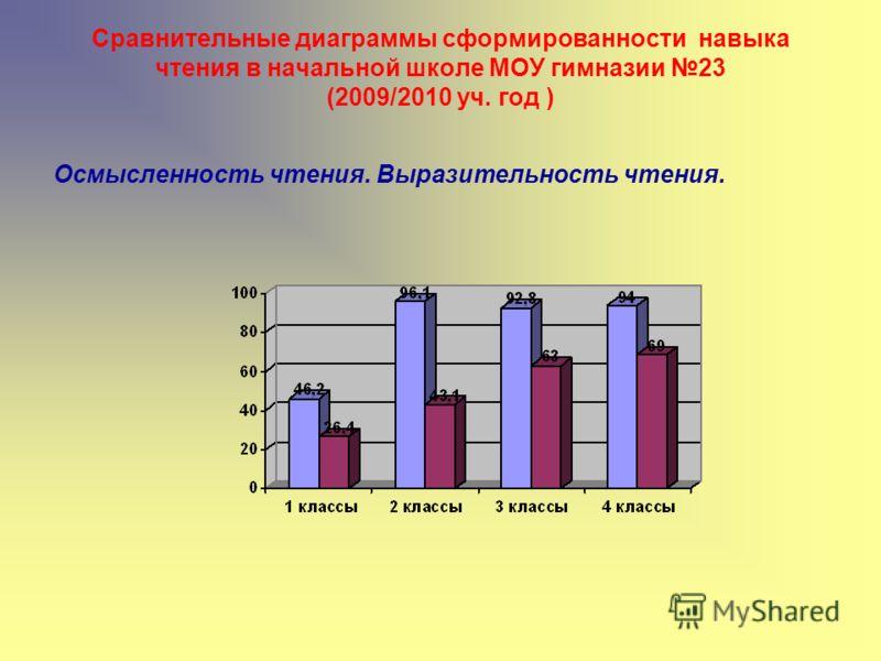 Сравнительные диаграммы сформированности навыка чтения в начальной школе МОУ гимназии 23 (2009/2010 уч. год ) Осмысленность чтения. Выразительность чтения.