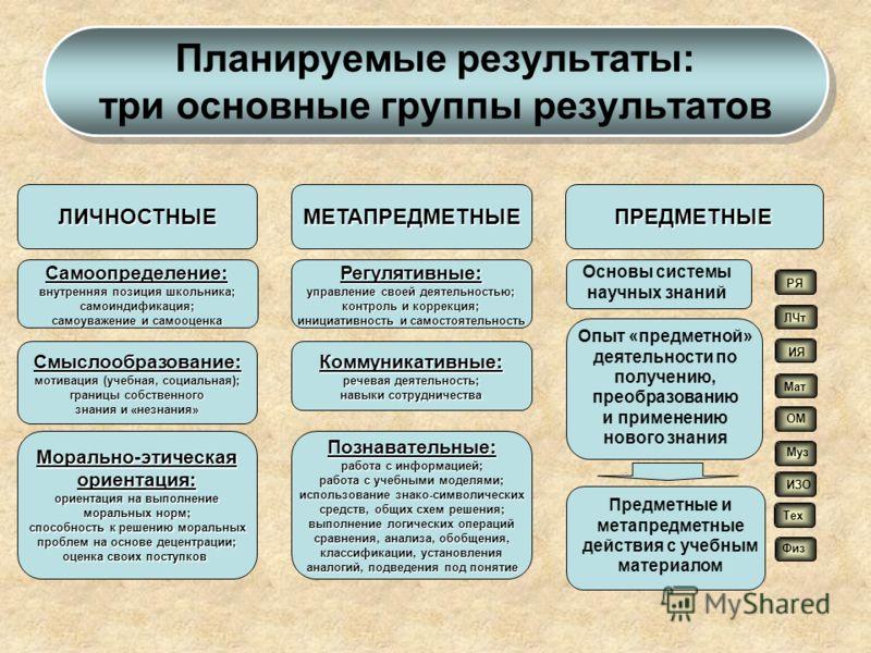 Планируемые результаты: три основные группы результатов ЛИЧНОСТНЫЕМЕТАПРЕДМЕТНЫЕПРЕДМЕТНЫЕ Самоопределение: внутренняя позиция школьника; самоиндификация; самоуважение и самооценка Смыслообразование: мотивация (учебная, социальная); границы собственн