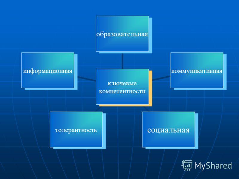 ключевые компетентности образовательнаякоммуникативнаясоциальнаятолерантностьинформационная