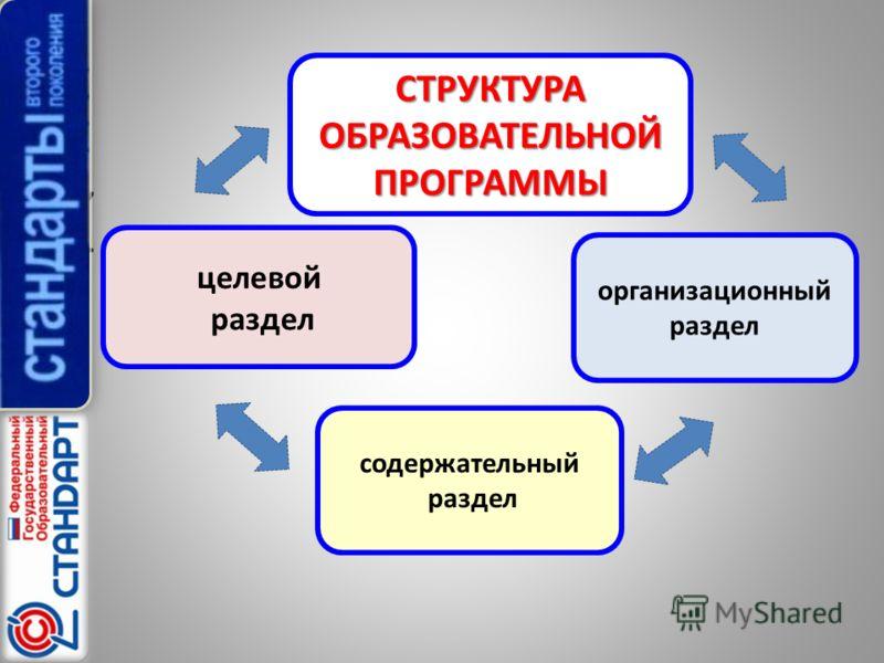 ,. СТРУКТУРА ОБРАЗОВАТЕЛЬНОЙ ПРОГРАММЫ целевой раздел содержательный раздел организационный раздел
