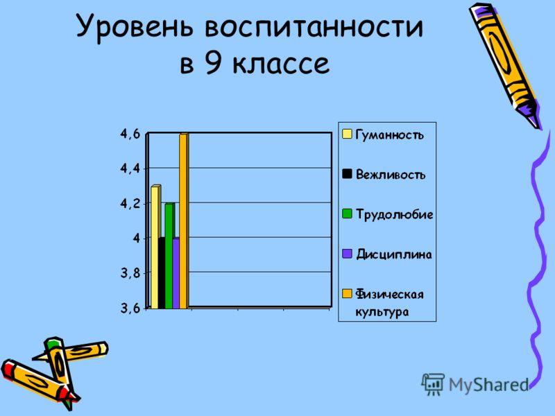 Уровень воспитанности в 9 классе