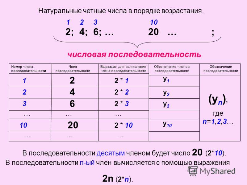 Натуральные четные числа в порядке возрастания. 2; 4; 6; … … ; числовая последовательность В данной последовательности число 2 стоит на первом месте. 1 Число 4 стоит на втором месте. 2 Число 6 стоит на третьем месте. 310 20 В последовательности n-ый