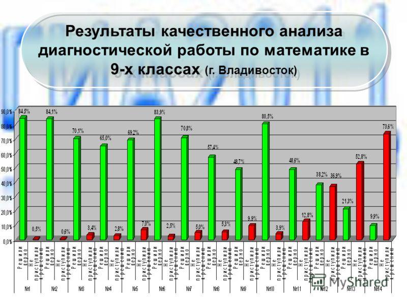 Результаты качественного анализа диагностической работы по математике в 9-х классах (г. Владивосток)