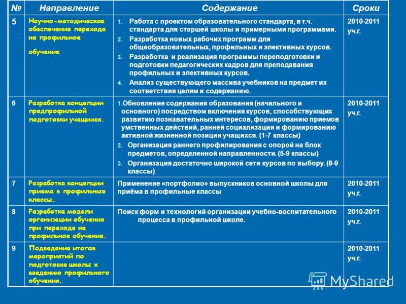 Направление СодержаниеСроки 5 Научно-методическое обеспечение перехода на профильное обучение 1. Работа с проектом образовательного стандарта, в т.ч. стандарта для старшей школы и примерными программами. 2. Разработка новых рабочих программ для общео