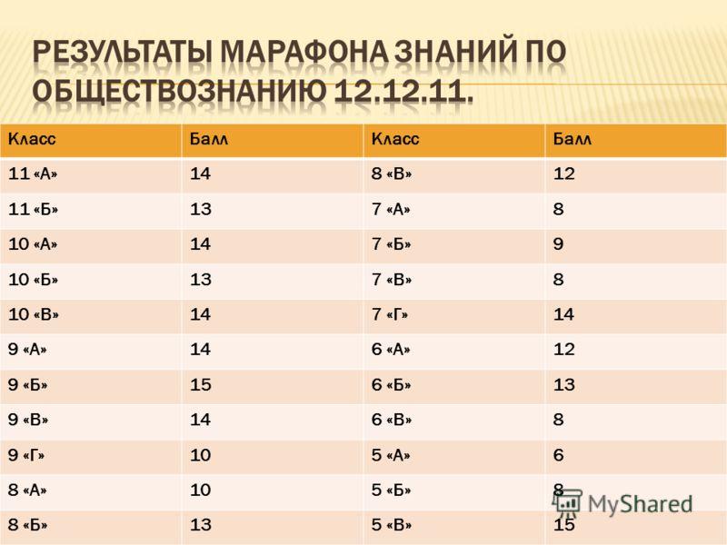 КлассБаллКлассБалл 11 «А»148 «В»12 11 «Б»137 «А»8 10 «А»147 «Б»9 10 «Б»137 «В»8 10 «В»147 «Г»14 9 «А»146 «А»12 9 «Б»156 «Б»13 9 «В»146 «В»8 9 «Г»105 «А»6 8 «А»105 «Б»8 8 «Б»135 «В»15