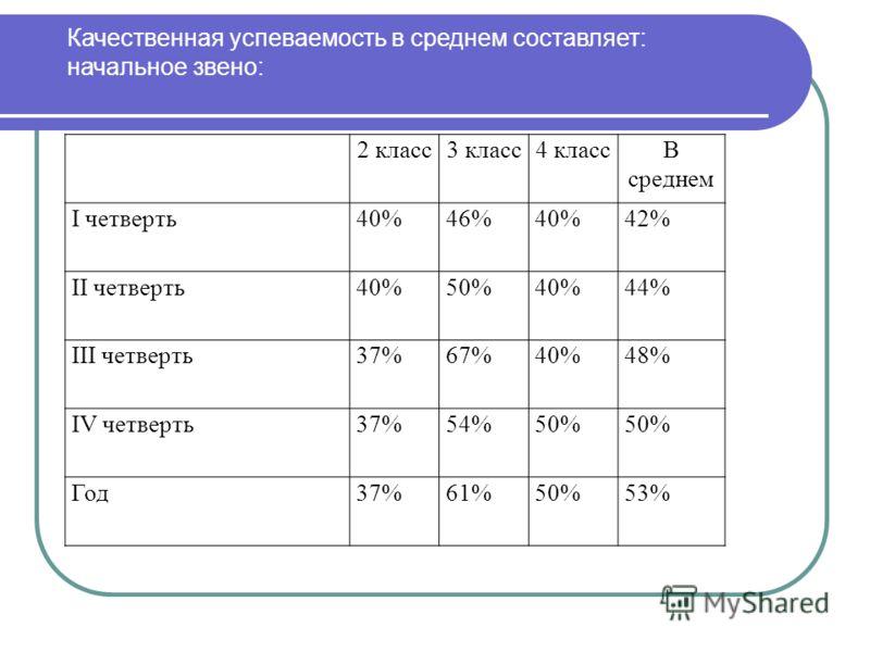 2 класс3 класс4 классВ среднем I четверть40%46%40%42% II четверть40%50%40%44% III четверть37%67%40%48% IV четверть37%54%50% Год37%61%50%53% Качественная успеваемость в среднем составляет: начальное звено: