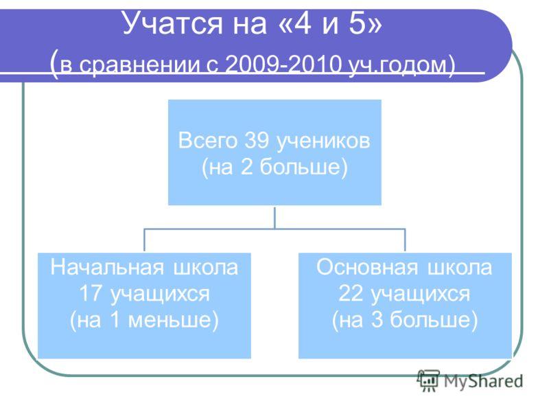 Учатся на «4 и 5» ( в сравнении с 2009-2010 уч.годом) Всего 39 учеников (на 2 больше) Начальная школа 17 учащихся (на 1 меньше) Основная школа 22 учащихся (на 3 больше)