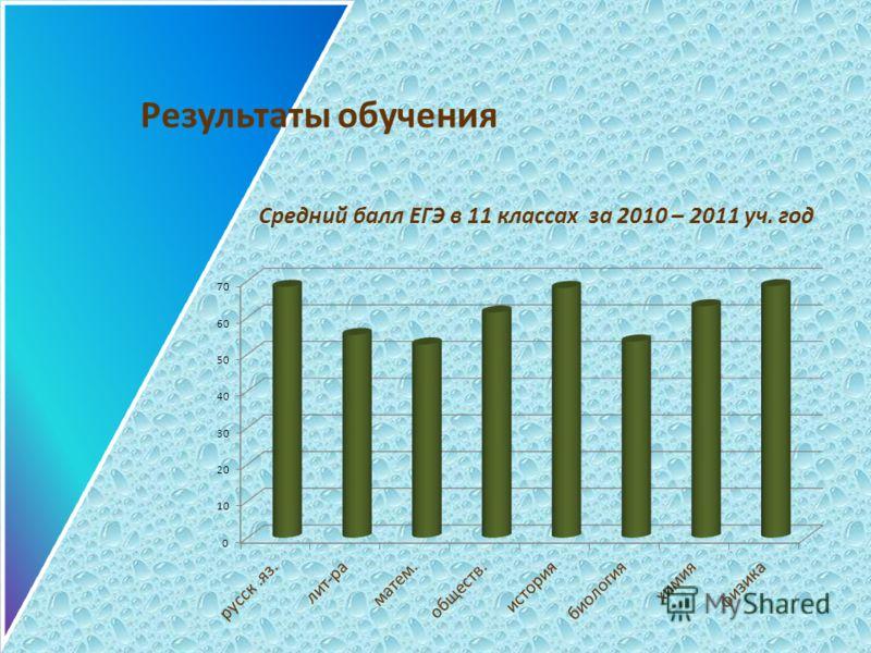 Результаты обучения Средний балл ЕГЭ в 11 классах за 2010 – 2011 уч. год