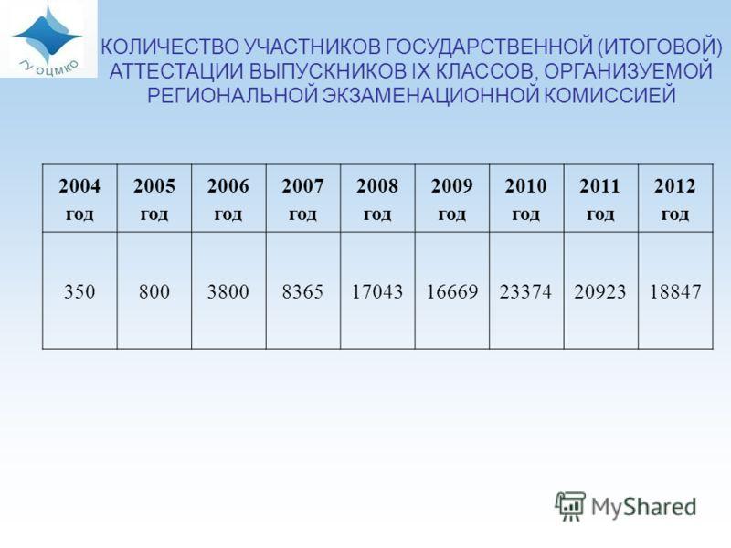 14 КОЛИЧЕСТВО УЧАСТНИКОВ ГОСУДАРСТВЕННОЙ (ИТОГОВОЙ) АТТЕСТАЦИИ ВЫПУСКНИКОВ IX КЛАССОВ, ОРГАНИЗУЕМОЙ РЕГИОНАЛЬНОЙ ЭКЗАМЕНАЦИОННОЙ КОМИССИЕЙ 2004 год 2005 год 2006 год 2007 год 2008 год 2009 год 2010 год 2011 год 2012 год 350800380083651704316669233742