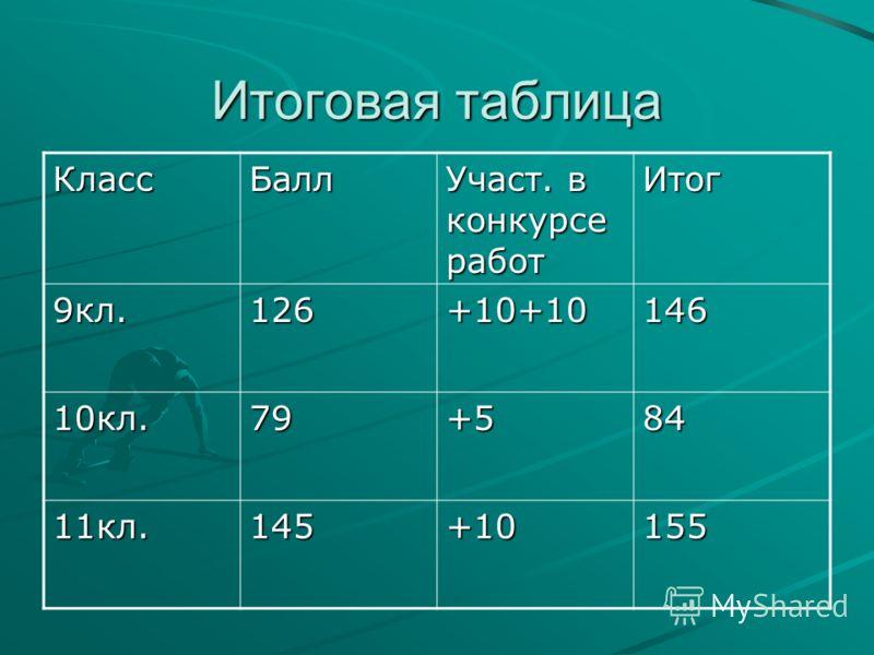 Итоговая таблица КлассБалл Участ. в конкурсе работ Итог 9кл.126+10+10146 10кл.79+584 11кл.145+10155