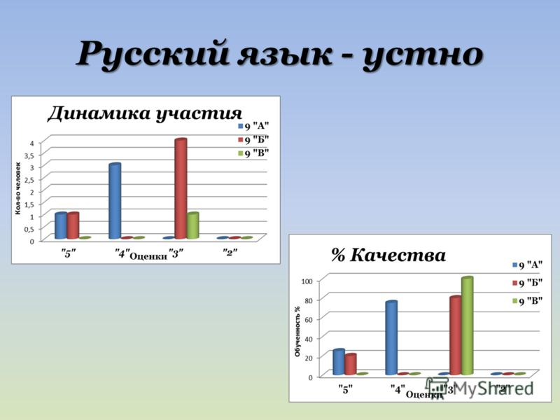 Русский язык - устно
