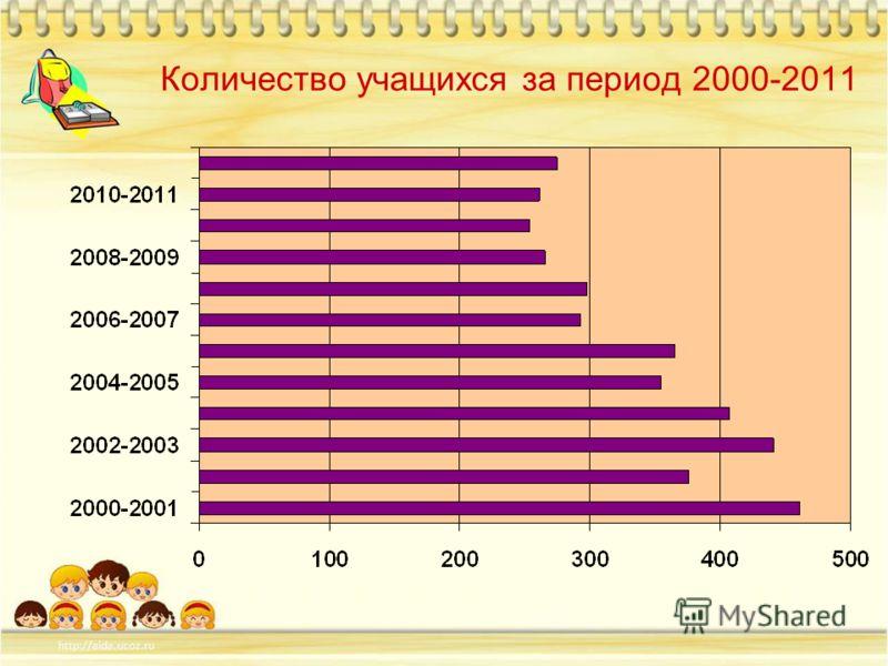 Количество учащихся за период 2000-2011