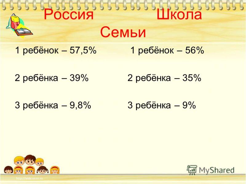 Россия Школа Семьи 1 ребёнок – 57,5% 2 ребёнка – 39% 3 ребёнка – 9,8% 1 ребёнок – 56% 2 ребёнка – 35% 3 ребёнка – 9%