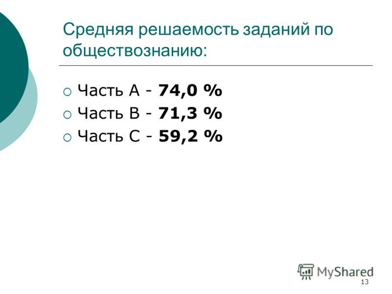 13 Средняя решаемость заданий по обществознанию: Часть А - 74,0 % Часть В - 71,3 % Часть С - 59,2 %