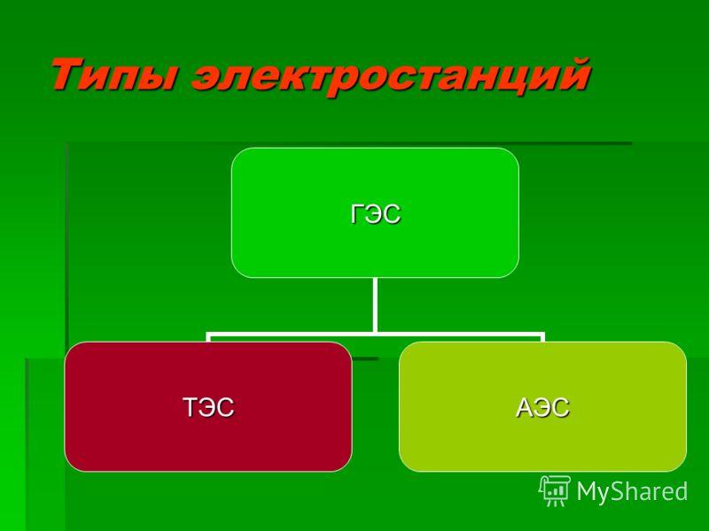 Типы электростанций ГЭС ТЭСАЭС