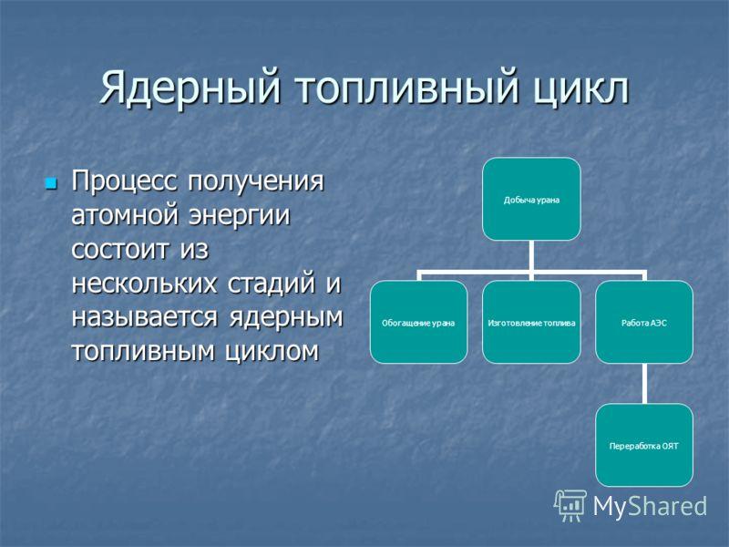 Ядерный топливный цикл Процесс получения атомной энергии состоит из нескольких стадий и называется ядерным топливным циклом Процесс получения атомной энергии состоит из нескольких стадий и называется ядерным топливным циклом Добыча урана Обогащение у
