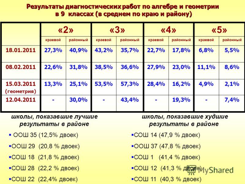 Результаты диагностических работ по алгебре и геометрии в 9 классах (в среднем по краю и району) «2»«3»«4»«5» краевойрайонныйкраевойрайонныйкраевойрайонныйкраевойрайонный 18.01.201127,3%40,9%43,2%35,7%22,7%17,8%6,8%5,5% 08.02.201122,6%31,8%38,5%36,6%