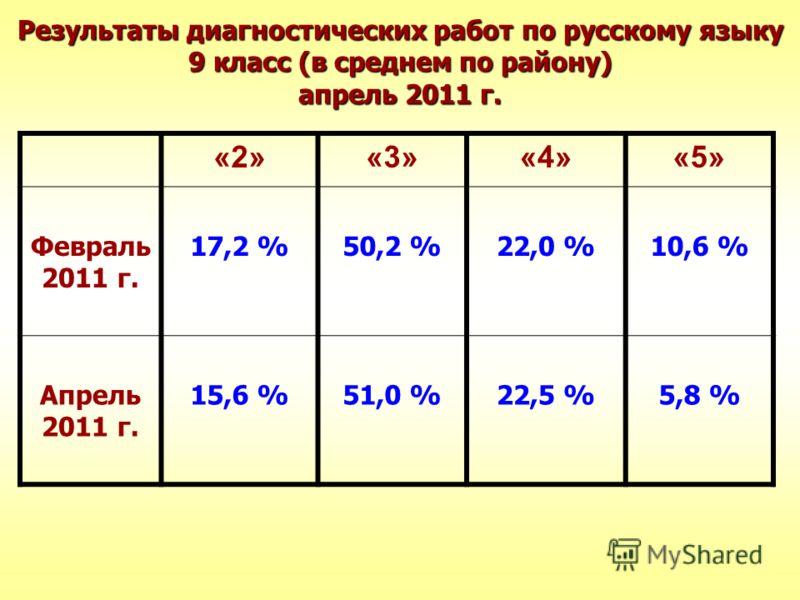 Результаты диагностических работ по русскому языку 9 класс (в среднем по району) апрель 2011 г. «2»«3»«4»«5» Февраль 2011 г. 17,2 %50,2 %22,0 %10,6 % Апрель 2011 г. 15,6 %51,0 %22,5 %5,8 %