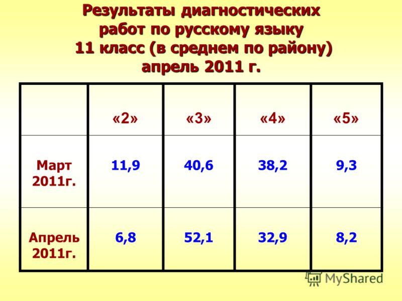 Результаты диагностических работ по русскому языку 11 класс (в среднем по району) апрель 2011 г. «2»«3»«4»«5» Март 2011г. 11,940,638,29,3 Апрель 2011г. 6,852,132,98,2