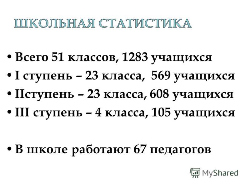 Всего 51 классов, 1283 учащихся I ступень – 23 класса, 569 учащихся IIступень – 23 класса, 608 учащихся III ступень – 4 класса, 105 учащихся В школе работают 67 педагогов