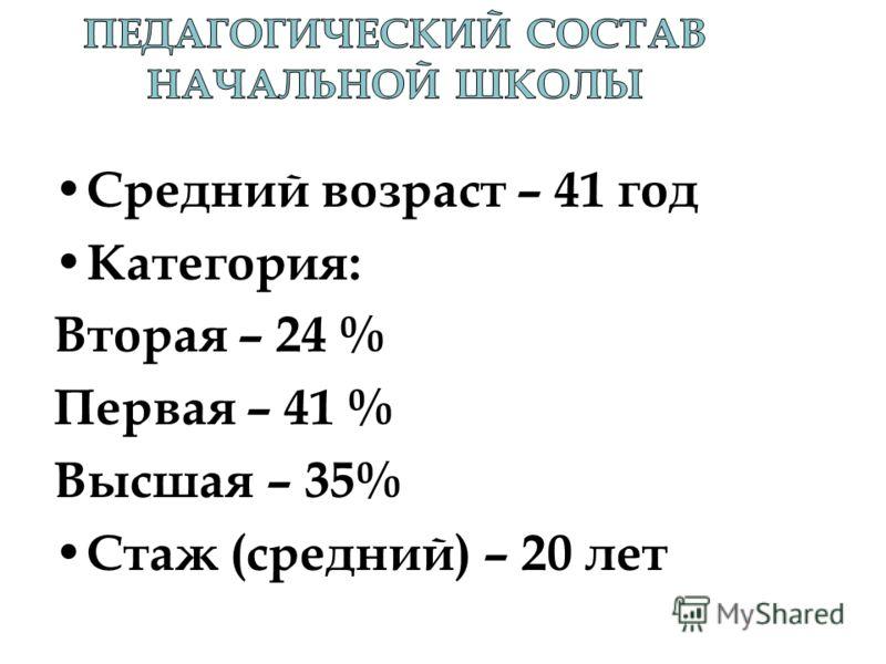 Средний возраст – 41 год Категория: Вторая – 24 % Первая – 41 % Высшая – 35% Стаж (средний) – 20 лет