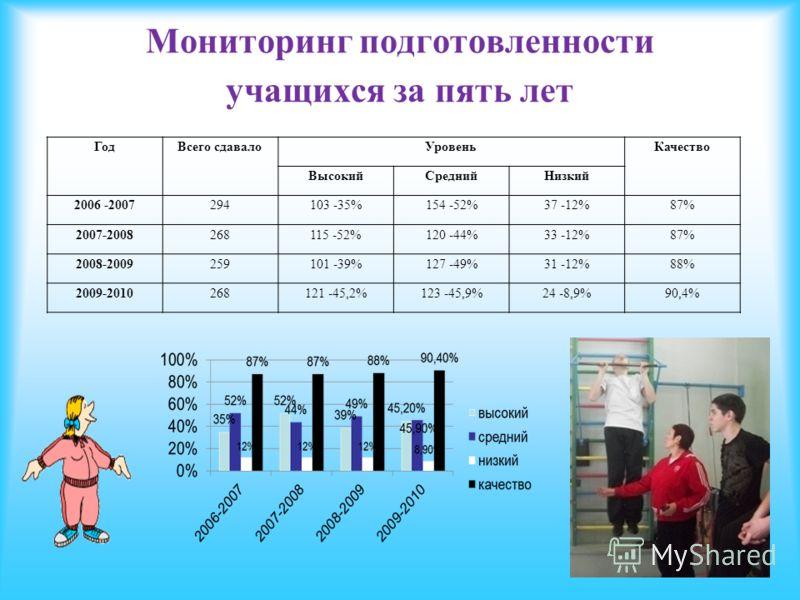 Мониторинг подготовленности учащихся за пять лет ГодВсего сдавалоУровеньКачество ВысокийСреднийНизкий 2006 -2007294103 -35%154 -52%37 -12%87% 2007-2008268115 -52%120 -44%33 -12%87% 2008-2009259101 -39%127 -49%31 -12%88% 2009-2010268121 -45,2%123 -45,