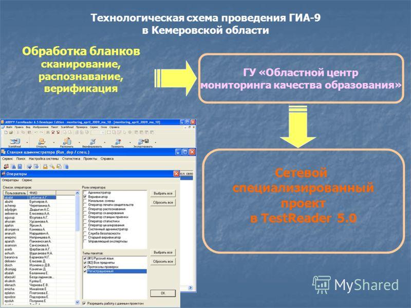 Технологическая схема проведения ГИА-9 в Кемеровской области Обработка бланков сканирование, распознавание, верификация ГУ «Областной центр мониторинга качества образования» Сетевой специализированный проект в TestReader 5.0