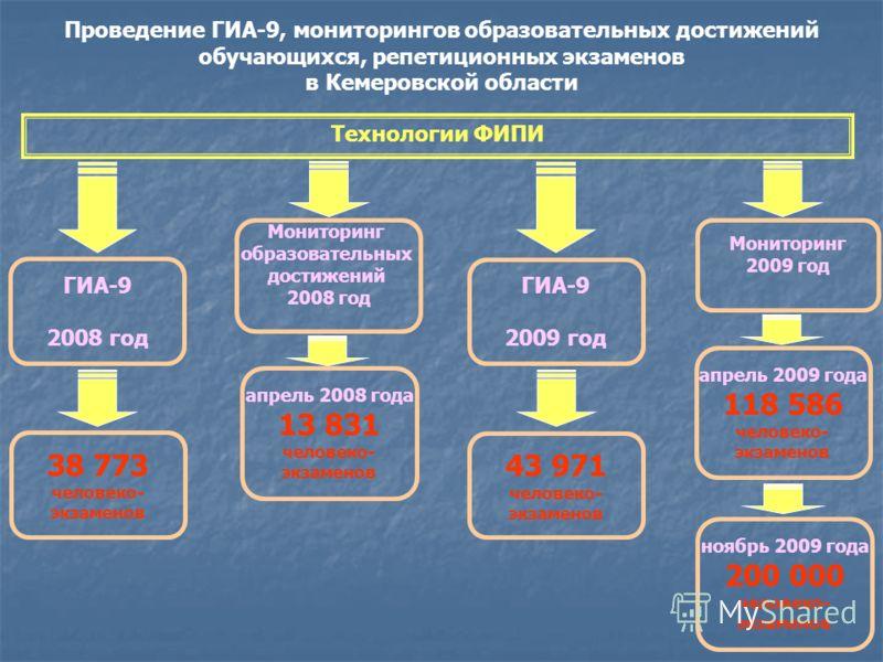 Проведение ГИА-9, мониторингов образовательных достижений обучающихся, репетиционных экзаменов в Кемеровской области Технологии ФИПИ ГИА-9 2009 год 43 971 человеко- экзаменов Мониторинг 2009 год апрель 2009 года 118 586 человеко- экзаменов ноябрь 200