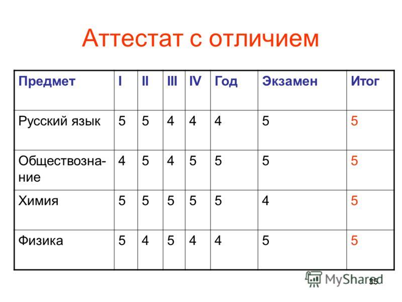 35 Аттестат с отличием ПредметIIIIIIIVГодЭкзаменИтог Русский язык5544455 Обществозна- ние 4545555 Химия5555545 Физика5454455