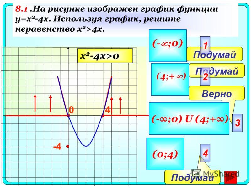 8.1.На рисунке изображен график функции y=x 2 -4x. Используя график, решите неравенство x 2 >4x. 40 -4 Подумай Верно Подумай 2 3 4 1 (-;0) U (4;+) (0;4) x 2 -4x>0