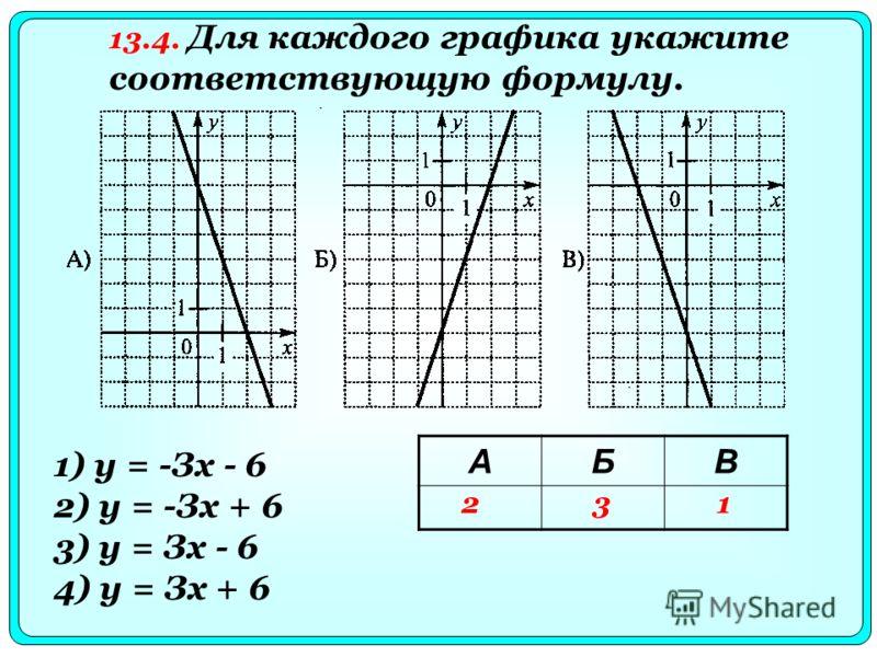 1) у = -Зх - 6 2) у = -Зх + 6 3) у = Зх - 6 4) у = Зх + 6 13.4. Для каждого графика укажите соответствующую формулу. АБВ 231