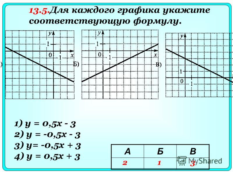 1) у = 0,5х - 3 2) у = -0,5x - 3 3) y= -0,5x + 3 4) у = 0,5x + 3 13.5.Для каждого графика укажите соответствующую формулу. АБВ 213